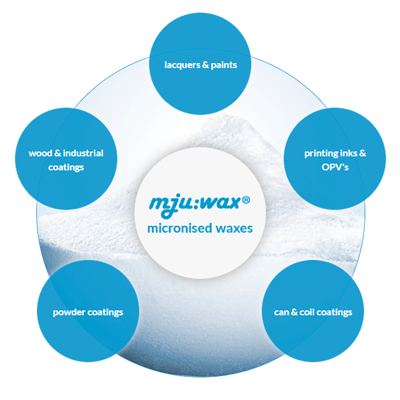 Wax additives, micronised and oxidised waxes