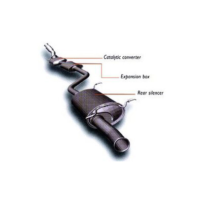Exhaust Systems (The Greener Option)